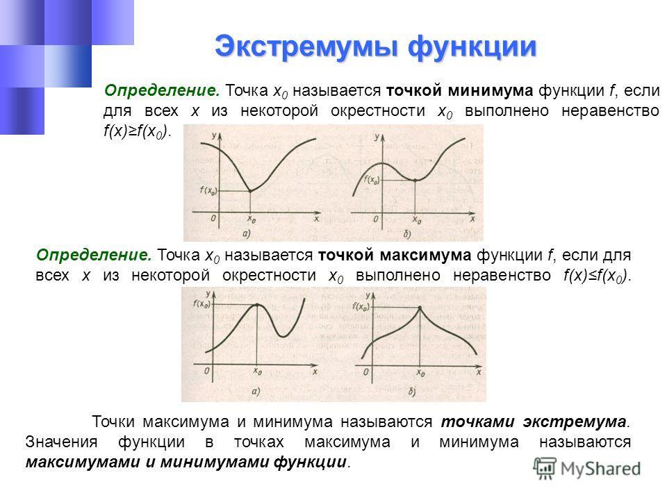 Экстремумы функции Экстремумы функции Определение. Точка х 0 называется точкой максимума функции f, если для всех х из некоторой окрестности х 0 выполнено неравенство f(x)f(x 0 ). Определение. Точка х 0 называется точкой минимума функции f, если для