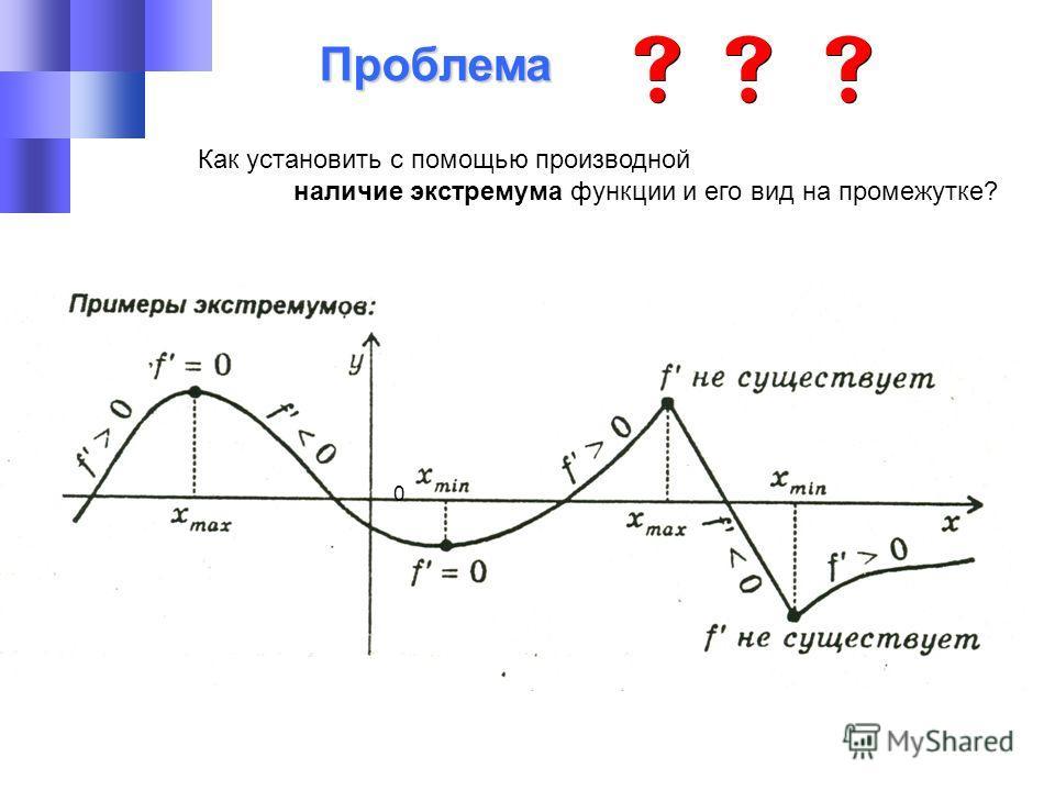 Проблема Как установить с помощью производной наличие экстремума функции и его вид на промежутке? 0