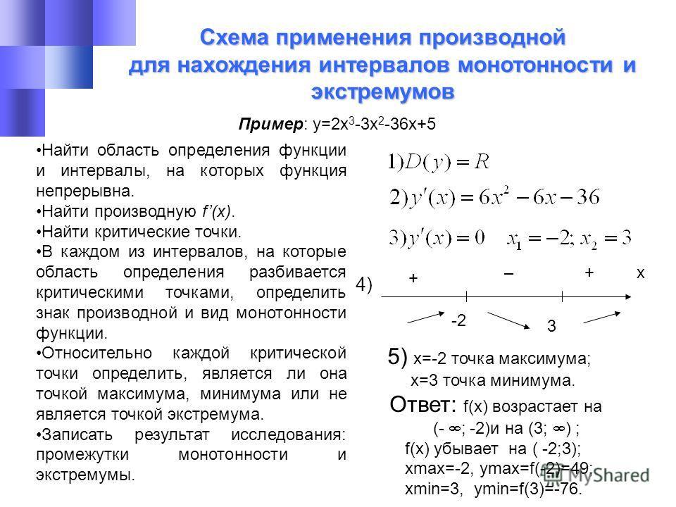 Схема применения производной для нахождения интервалов монотонности и экстремумов Найти область определения функции и интервалы, на которых функция непрерывна. Найти производную f(x). Найти критические точки. В каждом из интервалов, на которые област