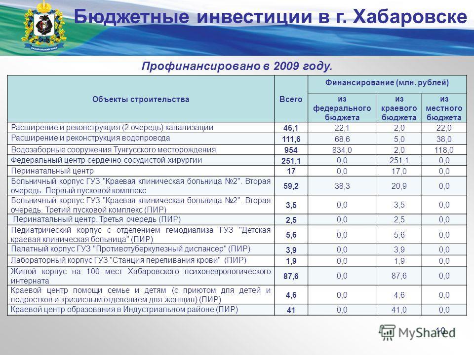 Министерство экономического развития и внешних связей края Профинансировано в 2009 году. Объекты строительстваВсего Финансирование (млн. рублей) из федерального бюджета из краевого бюджета из местного бюджета Расширение и реконструкция (2 очередь) ка