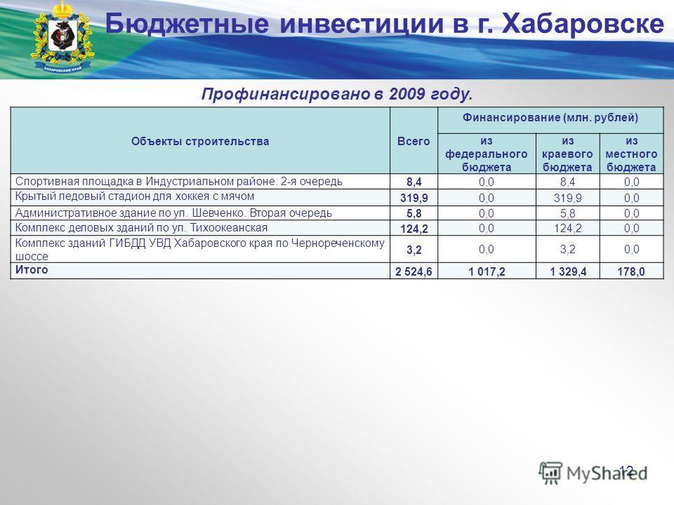 Министерство экономического развития и внешних связей края Профинансировано в 2009 году. Объекты строительстваВсего Финансирование (млн. рублей) из федерального бюджета из краевого бюджета из местного бюджета Спортивная площадка в Индустриальном райо