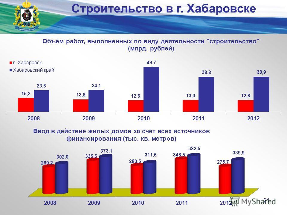 Министерство экономического развития и внешних связей края 21 Строительство в г. Хабаровске