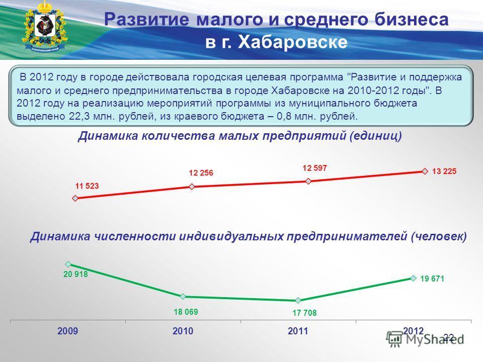 Министерство экономического развития и внешних связей края В 2012 году в городе действовала городская целевая программа