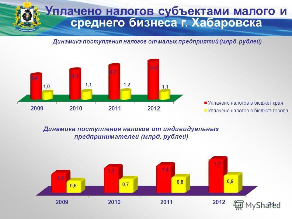 Министерство экономического развития и внешних связей края 24 Уплачено налогов субъектами малого и среднего бизнеса г. Хабаровска