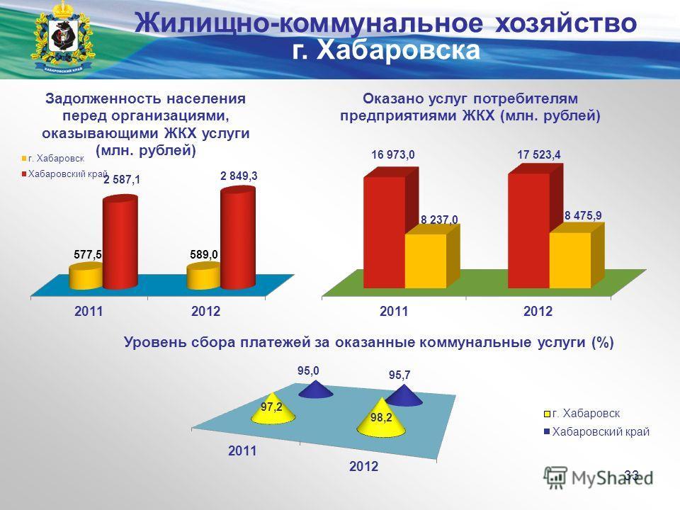 Министерство экономического развития и внешних связей края 33 Жилищно-коммунальное хозяйство г. Хабаровска