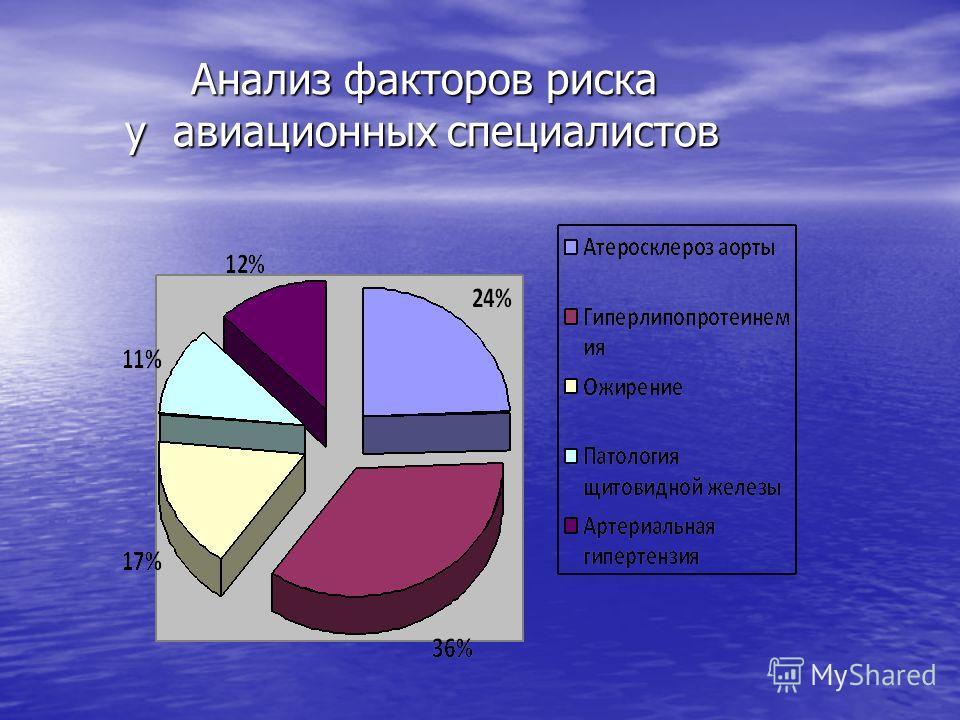 Анализ факторов риска у авиационных специалистов Анализ факторов риска у авиационных специалистов