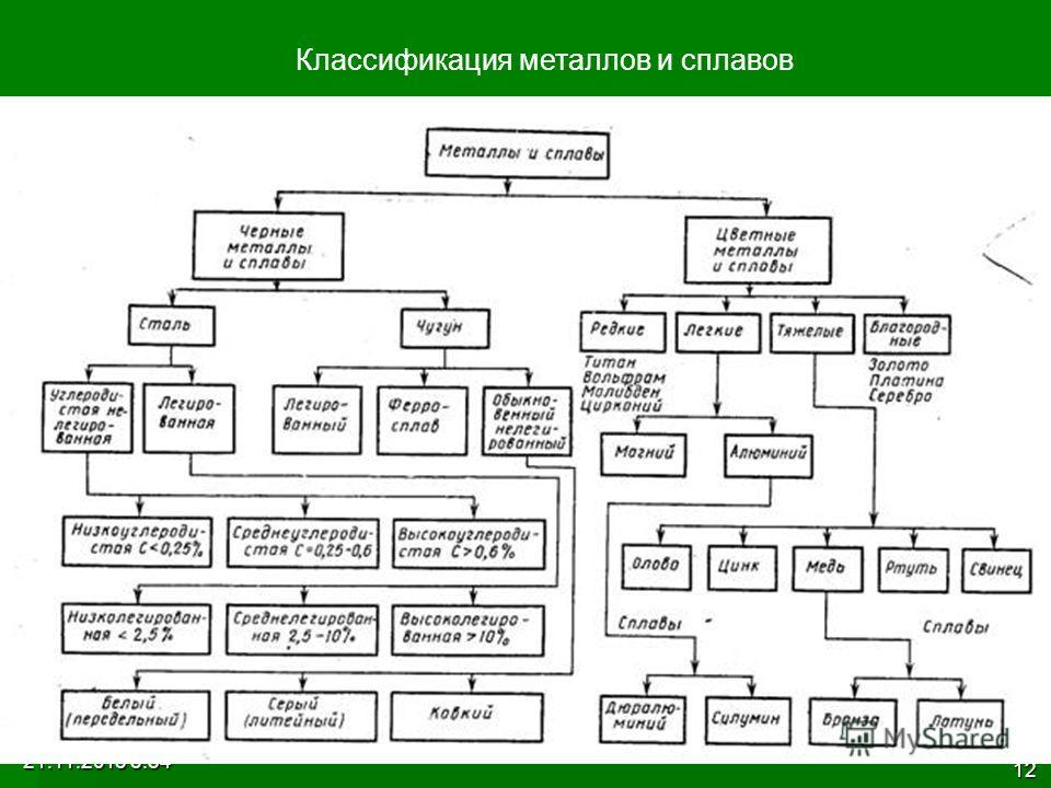 21.11.2013 3:56 12 Классификация металлов и сплавов