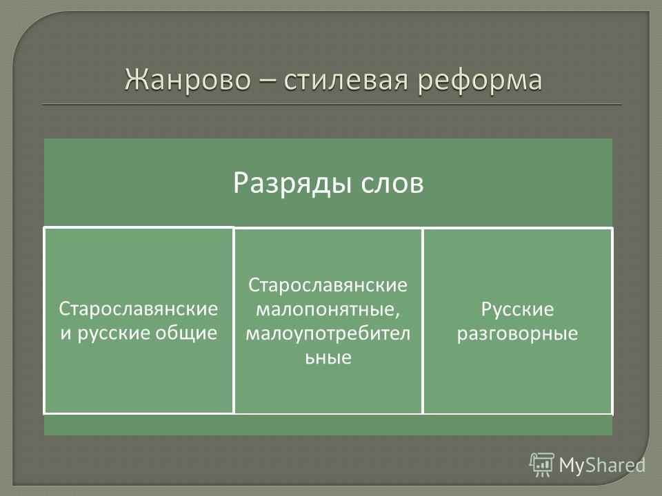 Разряды слов Старославянские и русские общие Старославянские малопонятные, малоупотребител ьные Русские разговорные