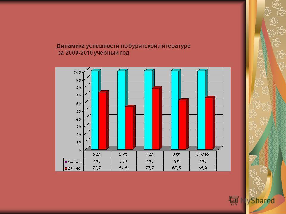 Динамика успешности по бурятской литературе за 2009-2010 учебный год