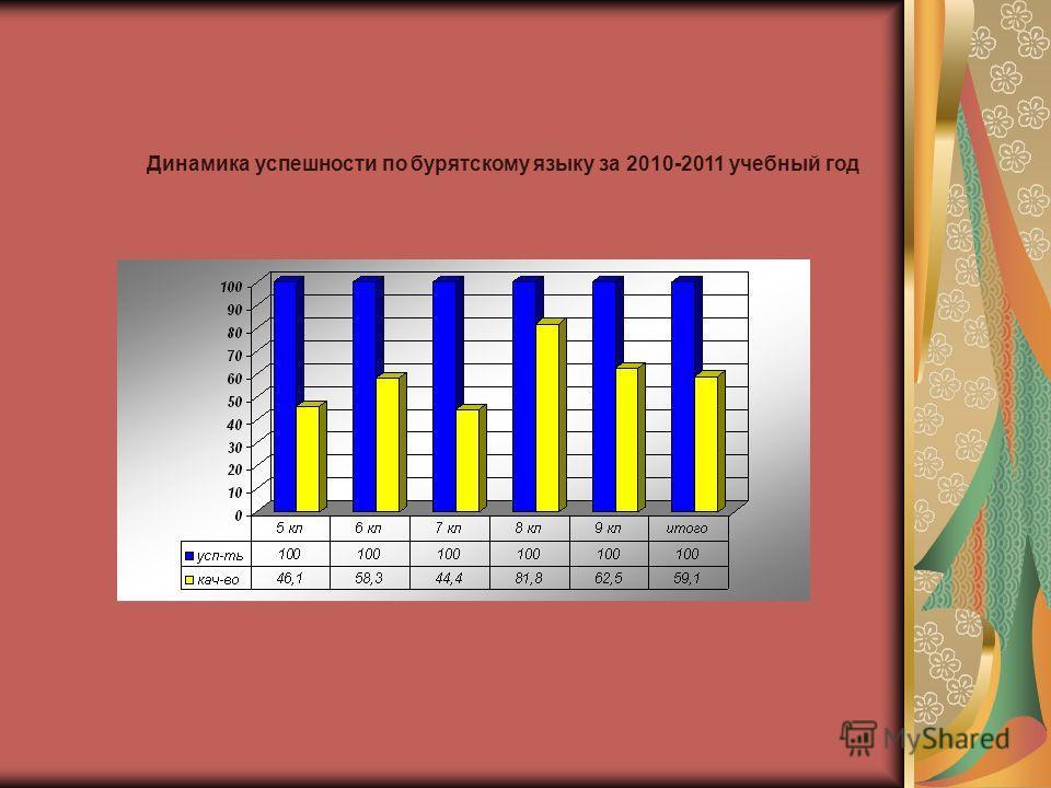 Динамика успешности по бурятскому языку за 2010-2011 учебный год