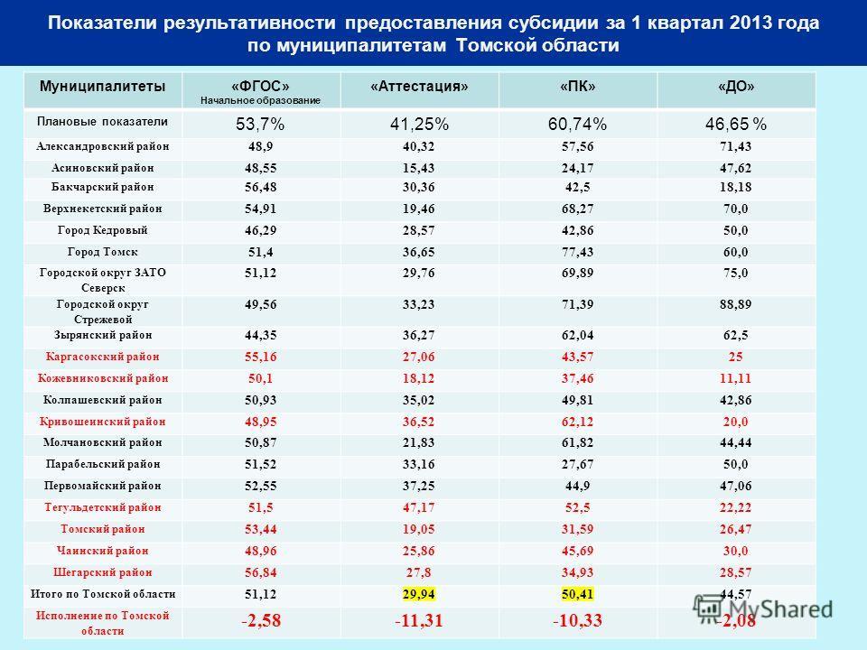 7 Показатели результативности предоставления субсидии за 1 квартал 2013 года по муниципалитетам Томской области Муниципалитеты«ФГОС» Начальное образование «Аттестация»«ПК»«ДО» Плановые показатели 53,7%41,25%60,74%46,65 % Александровский район 48,940,