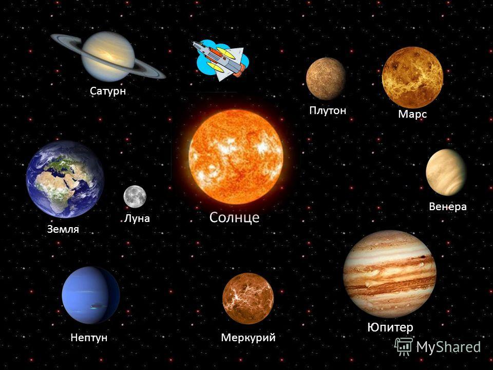 Солнце Юпитер Земля Луна НептунМеркурий Венера Марс Плутон Сатурн