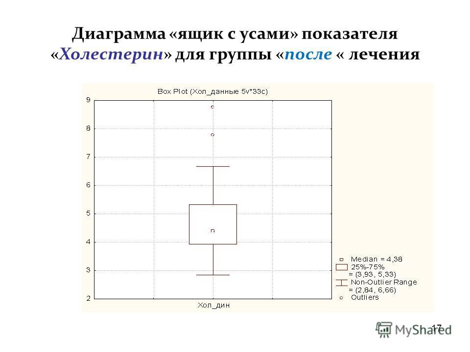 16 Ящичковая диаграмма Тьюки («ящик с усами»-«вне отечественной традиции»)