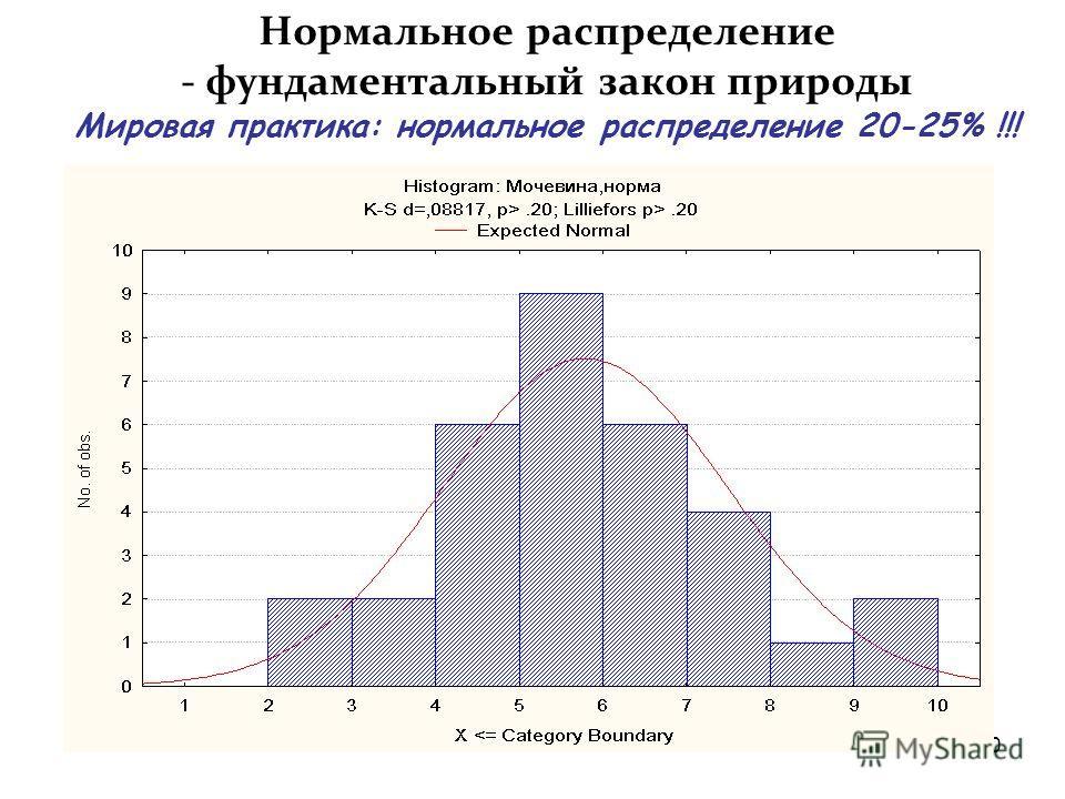 19 Проверка гипотез о равенстве средних t-критерием (R- 58% ; Е- 8% ) Требования для применения t-критерия. 1.Нормальное распределение показателя 2.Равенство дисперсий сравниваемых совокупностей Практика: В выборке из 200-х публикаций в 50- 70 % реал