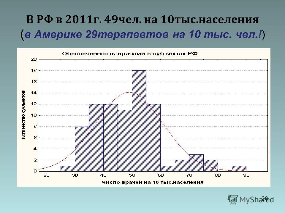 25 Гистограмма медицинского показателя до и после лечения (пример отсутствия нормального распределения)