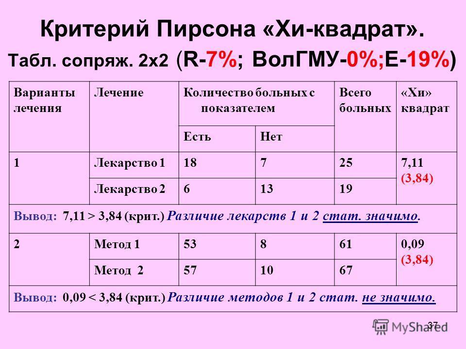 36 2. Анализ связей и корреляций ( R - 8%) K.Peаrson (1901г.) - обработка биомедицинских данных 1. Взаимосвязь качественных переменных – критерий Пирсона хи -квадрат (R- 7 %) 2. Взаимосвязь количественных переменных –критерий корреляции Пирсона «r» (