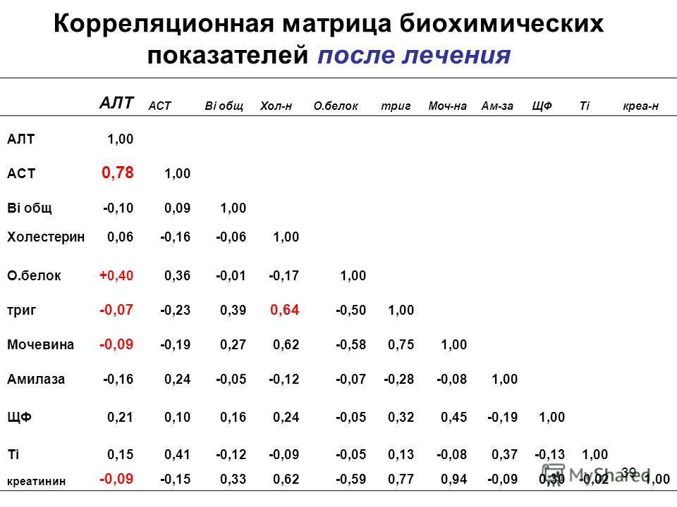 38 Корреляционная матрица биохимических показателей до лечения АЛТАСТ Bi общХол-н О.белоктриг Моч- на Ами ла ЩФTi креа- тин АЛТ1,00 АСТ0,651,00 Bi общ-0,21-0,301,00 Холестерин0,300,280,151,00 О.белок-0,51-0,430,25-0,011,00 триг0,700,590,060,64-0,411,