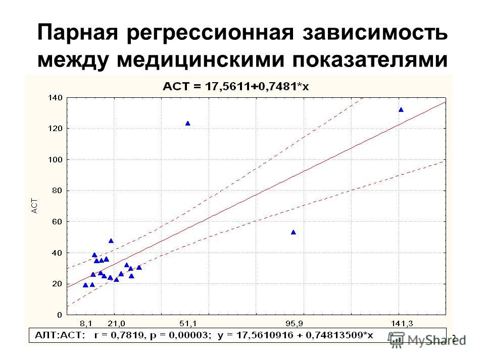 41 Краткие научные выводы: 1.Измерена теснота связи между мед. показателями до и после лечения ( слабая, умеренная, сильная ). 2.В случае тесной и умеренной связи – уменьшение количества анализов ! 3.Обнаружено изменение тесноты связи (критерий r) и
