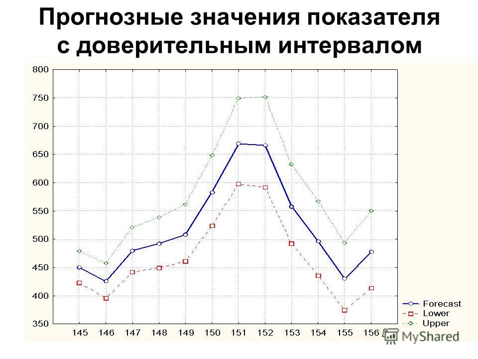 45 4. Анализ временных рядов (R-0,1%; E-3%) при наличии сезонной компоненты