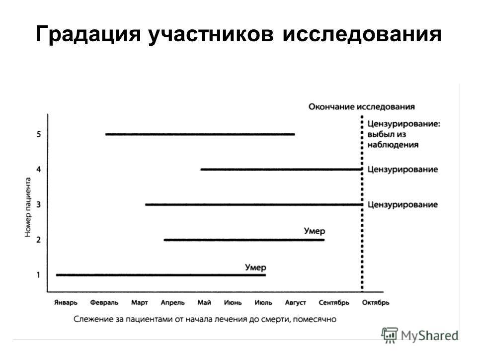 50 5. Анализ выживаемости - оценка эффективности лечения (R-0,3%;Е-9%) Оценка вероятности пережить пациенту произвольный интервал времени, измеренный от даты стартового до мониторируемого события. Мониторируемое событие – рецидив, ремиссия заболевани