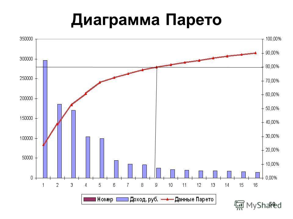 АBC анализ ГруппаКоличество наименований лекарств Доля в общем количестве наименований Доля в общем результате, % A35,7%52,5% B517,1%27,5% C1440,0%14,8% D1337,1%5,2% ИТОГО:35100% 57