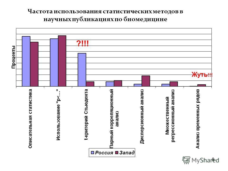 7 Леонов В.П. Анализ публикаций по экспериментальной биомедицине ( www.biometrica.tomsk.ru)