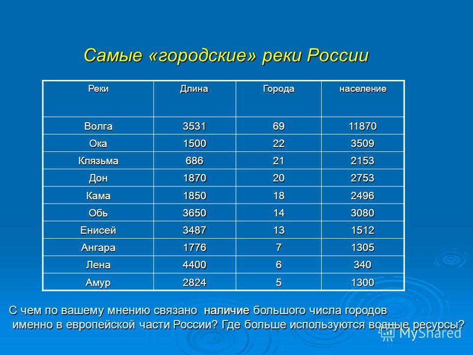 Самые «городские» реки России РекиДлинаГороданаселение Волга35316911870 Ока1500223509 Клязьма686212153 Дон1870202753 Кама1850182496 Обь3650143080 Енисей3487131512 Ангара177671305 Лена44006340 Амур282451300 С чем по вашему мнению связано наличие больш