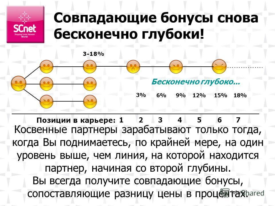 3-18% Бесконечно глубоко... 1234567 3%3% 6%6%9%9%12%15%18% ……………. Косвенные партнеры зарабатывают только тогда, когда Вы поднимаетесь, по крайней мере, на один уровень выше, чем линия, на которой находится партнер, начиная со второй глубины. Вы всегд