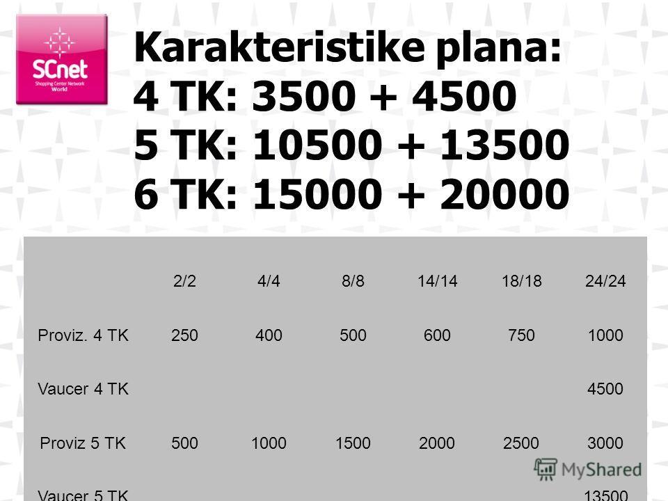2/24/48/814/1418/1824/24 Proviz. 4 TK2504005006007501000 Vaucer 4 TK4500 Proviz 5 TK50010001500200025003000 Vaucer 5 TK13500 Proviz. 6 TK10002000300040005000 Vaucer 6 TK20000 Karakteristike plana: 4 TK: 3500 + 4500 5 TK: 10500 + 13500 6 TK: 15000 + 2