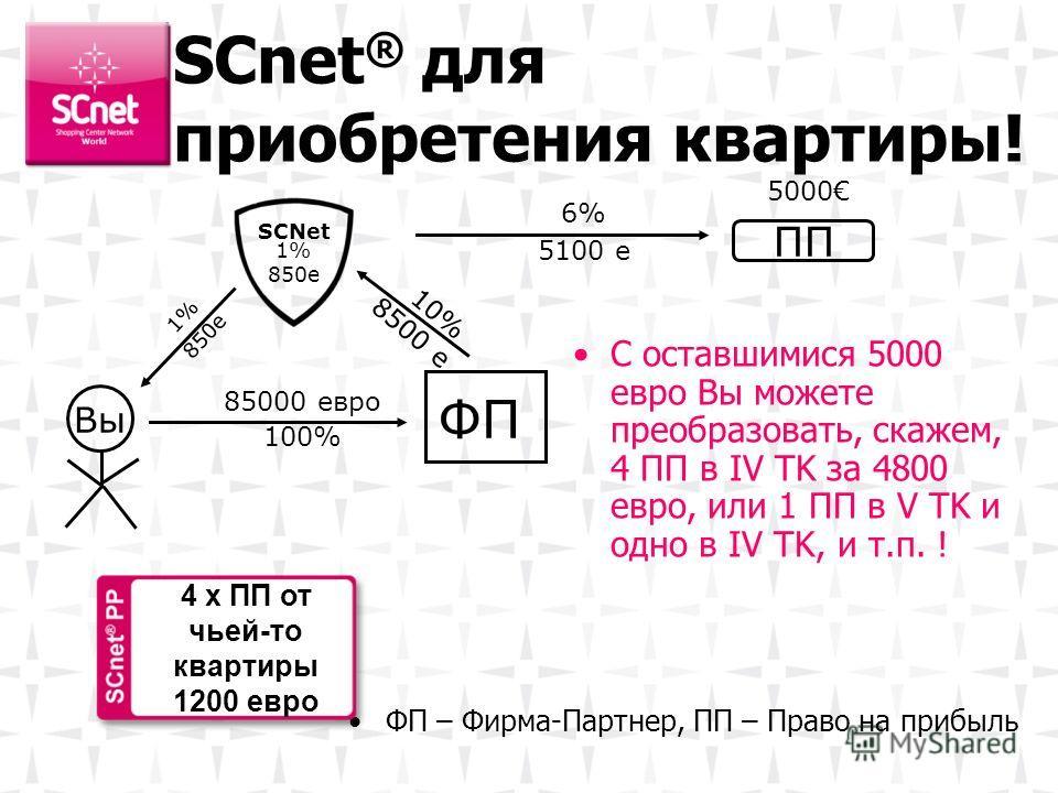 SCnet ® для приобретения квартиры! С оставшимися 5000 евро Вы можете преобразовать, скажем, 4 ПП в IV TK за 4800 евро, или 1 ПП в V TK и одно в IV TK, и т.п. ! Вы ФП SCNet 10% 8500 e 85000 евро 100% 1% 850e 1% 850e ФП – Фирма-Партнер, ПП – Право на п