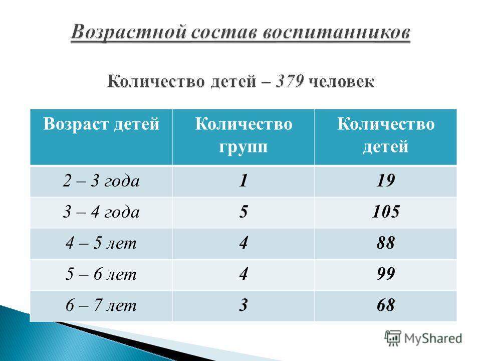 Возраст детейКоличество групп Количество детей 2 – 3 года119 3 – 4 года5105 4 – 5 лет488 5 – 6 лет499 6 – 7 лет368
