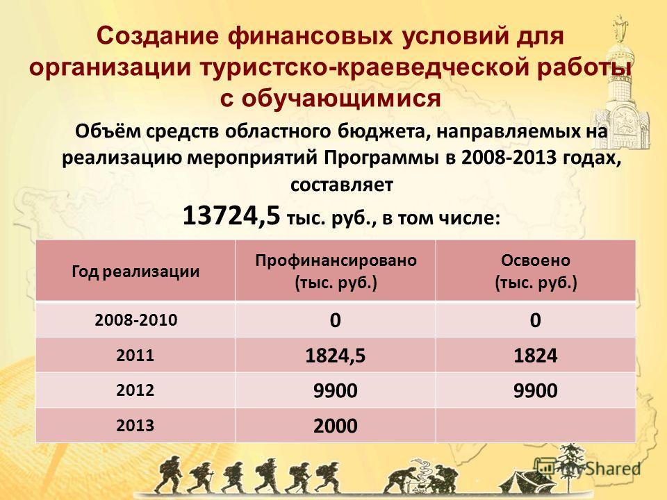 Объём средств областного бюджета, направляемых на реализацию мероприятий Программы в 2008-2013 годах, составляет 13724,5 тыс. руб., в том числе: Год реализации Профинансировано (тыс. руб.) Освоено (тыс. руб.) 2008-2010 00 2011 1824,51824 2012 9900 20