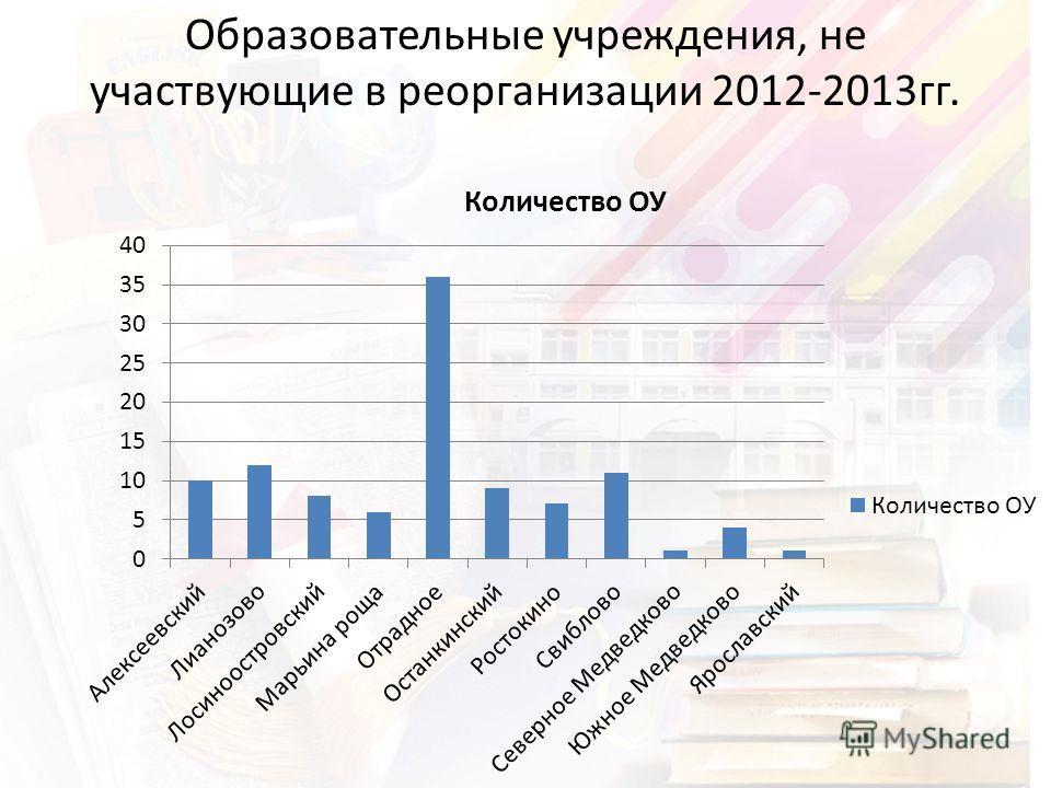 Образовательные учреждения, не участвующие в реорганизации 2012-2013гг.