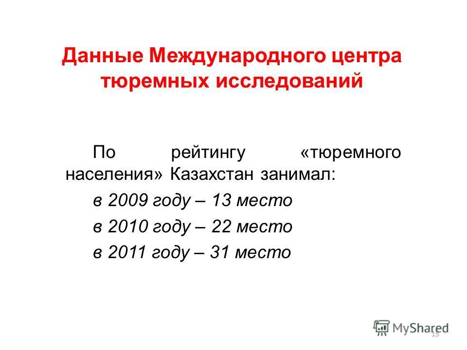 По рейтингу «тюремного населения» Казахстан занимал: в 2009 году – 13 место в 2010 году – 22 место в 2011 году – 31 место Данные Международного центра тюремных исследований 15