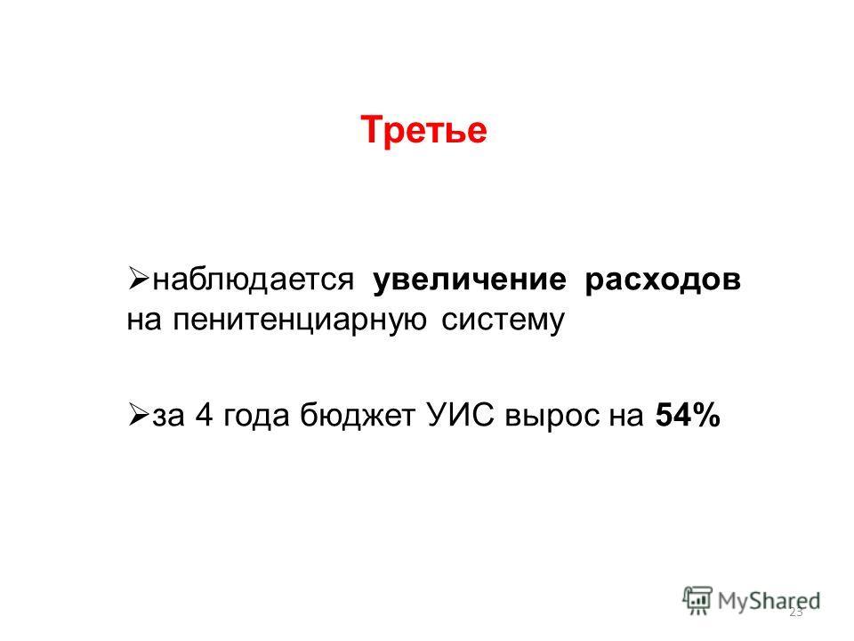 наблюдается увеличение расходов на пенитенциарную систему за 4 года бюджет УИС вырос на 54% Третье 23