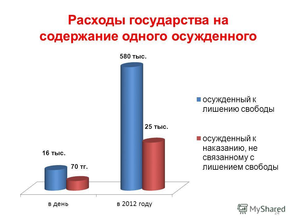 Расходы государства на содержание одного осужденного 24 25 тыс.