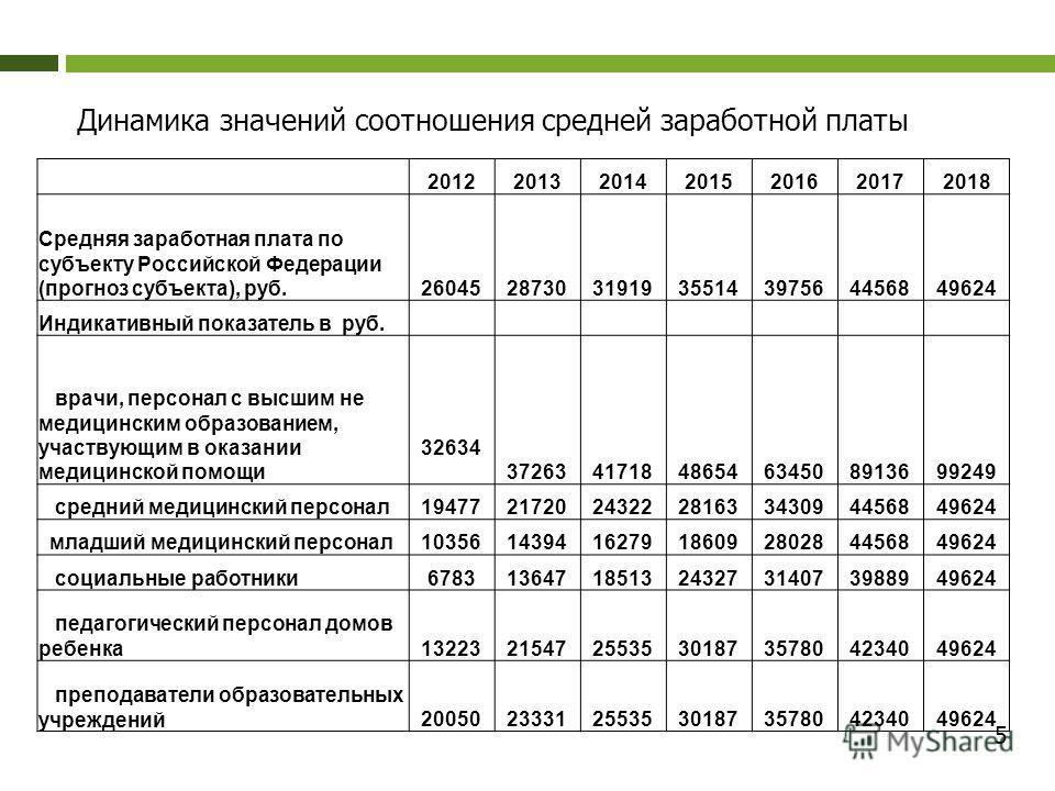 Динамика значений соотношения средней заработной платы 2012201320142015201620172018 Средняя заработная плата по субъекту Российской Федерации (прогноз субъекта), руб.26045287303191935514397564456849624 Индикативный показатель в руб. врачи, персонал с