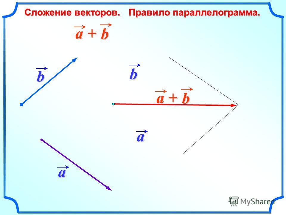 Сложение векторов. Правило параллелограмма. a a b b a + b b