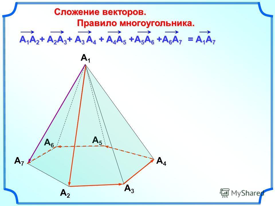Сложение векторов. Сложение векторов. Правило многоугольника. Правило многоугольника. = А 1 A 7 A1A1 A2A2 A3A3 A4A4 A5A5 A6A6 A7A7 А 1 A 2 + A 2 A 3 + A 3 A 4 + A 4 A 5 +A 5 A 6 +A 6 A 7