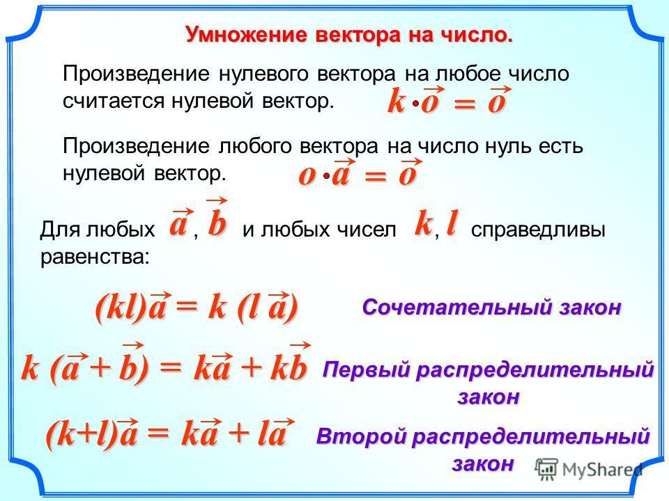 Умножение вектора на число. Произведение любого вектора на число нуль есть нулевой вектор. k (l a) o a o = (kl)a = Сочетательный закон Первый распределительный закон Второй распределительный закон k (a + b) = ka + kb (k+l)a = ka + la Для любых, и люб