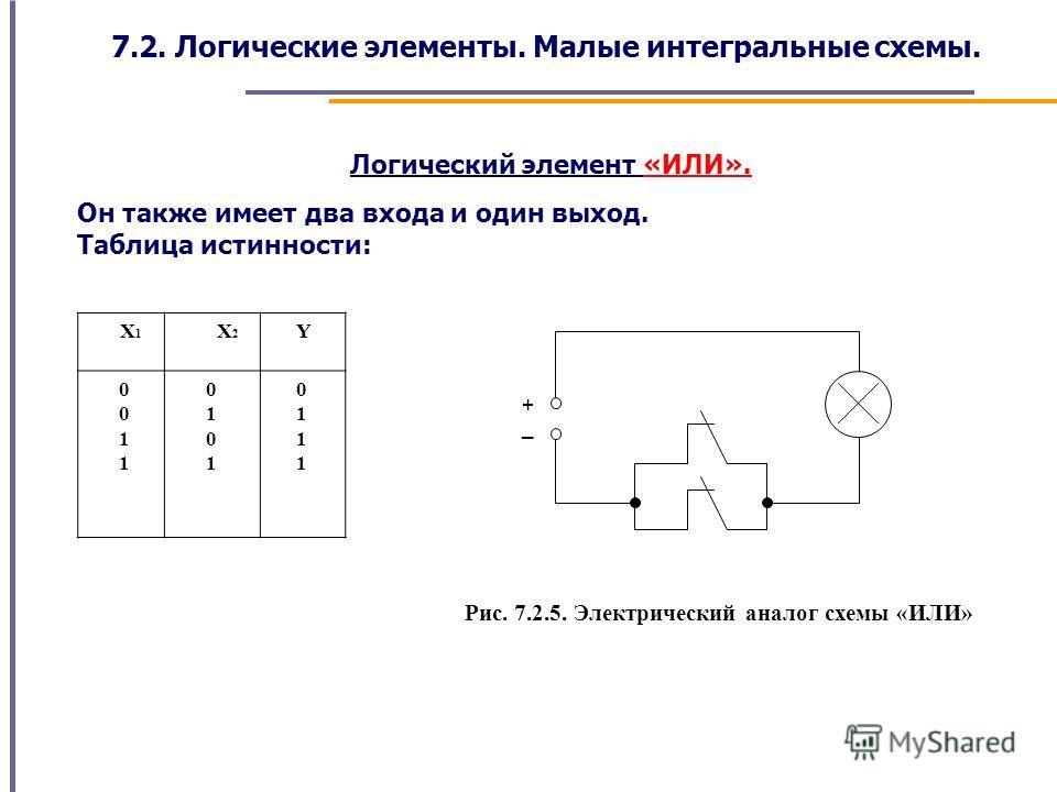 Логический элемент «ИЛИ». Он также имеет два входа и один выход. Таблица истинности: X 1 X 2 Y 0 1 0 1 0 1 0 1 _ + Рис. 7.2.5. Электрический аналог схемы «ИЛИ» 7.2. Логические элементы. Малые интегральные схемы.