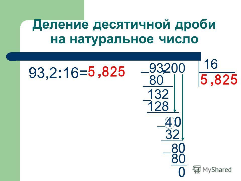80 4 128 132 Деление десятичной дроби на натуральное число 93,2:16= 93200 80 32 8 16