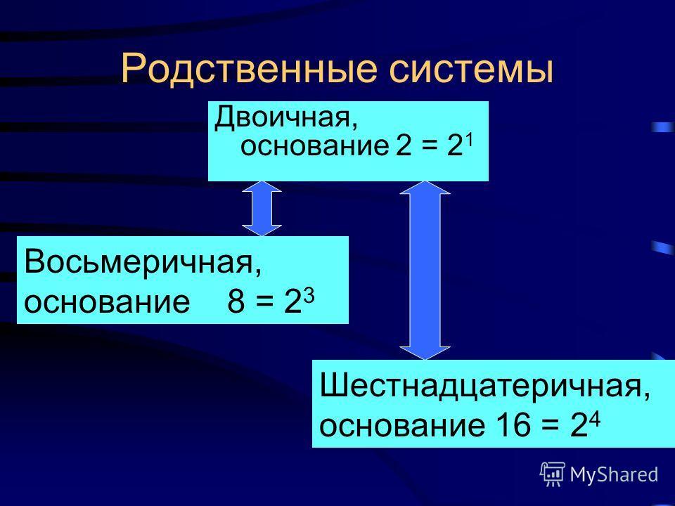 Запись двоичных чисел вне ЭВМ очень громоздкая. Для сокращенной записи двоичных чисел используют 8-ричную и 16-ричную системы счисления. При переводе из двоичной в восьмеричную систему каждые три двоичные цифры заменяются соответствующей восьмеричной