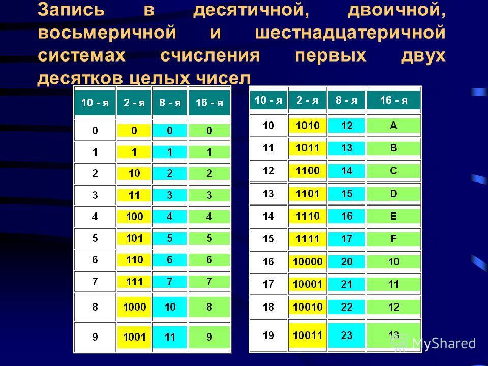 Пример перевода из шестнадцатеричной системы счисления в десятичную 1 0 -1 A7.C 16 = 1016 1 +716 0 +1216 -1 = = 160 + 7 + 12/16 = = 167,75 10