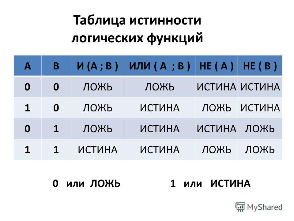 Таблица истинности логических функций АВИ (A ; B )ИЛИ ( A ; B )НЕ ( A )НЕ ( B ) 00ЛОЖЬ ИСТИНА 10ЛОЖЬИСТИНАЛОЖЬИСТИНА 01ЛОЖЬИСТИНА ЛОЖЬ 11ИСТИНА ЛОЖЬ 0 или ЛОЖЬ 1 или ИСТИНА