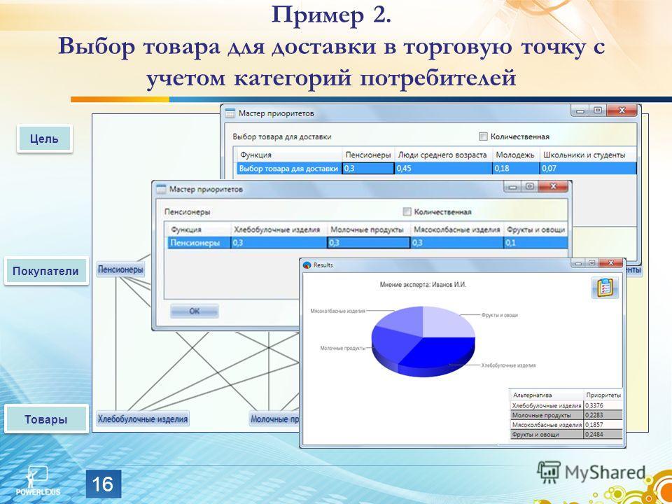 16 Пример 2. Выбор товара для доставки в торговую точку с учетом категорий потребителей Цель Покупатели Товары