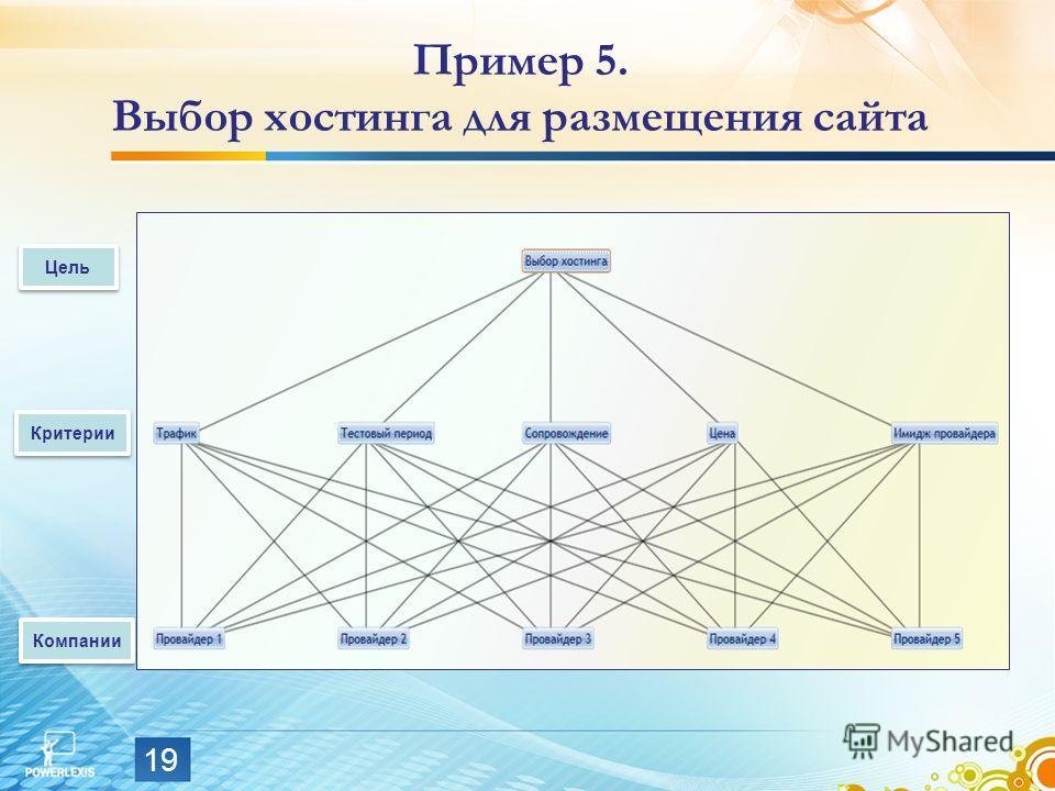 19 Пример 5. Выбор хостинга для размещения сайта Цель Критерии Компании