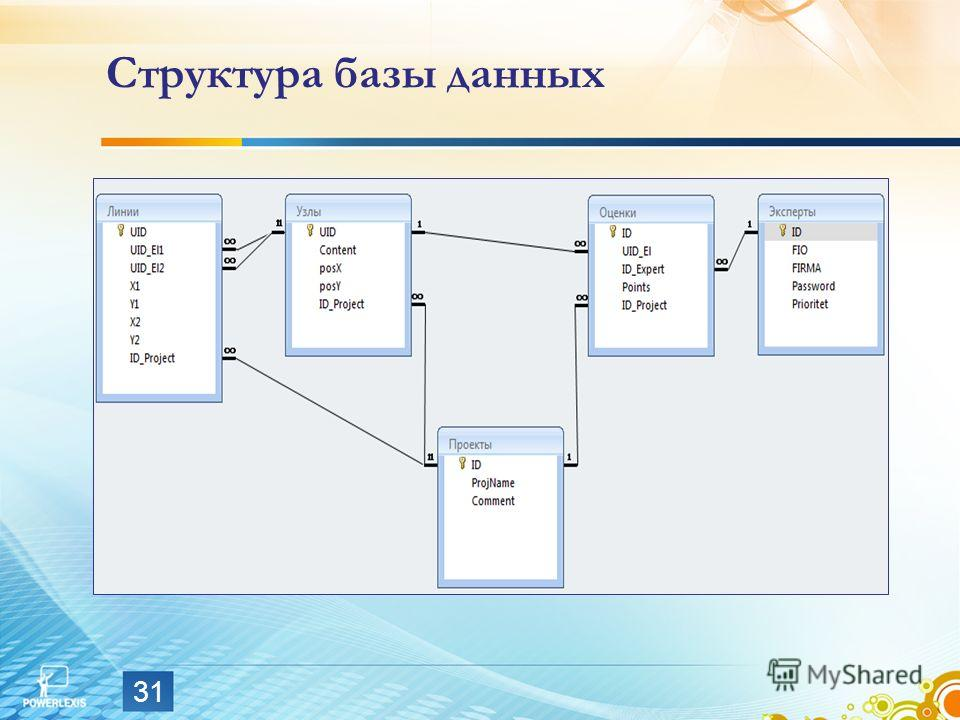 Структура базы данных 31