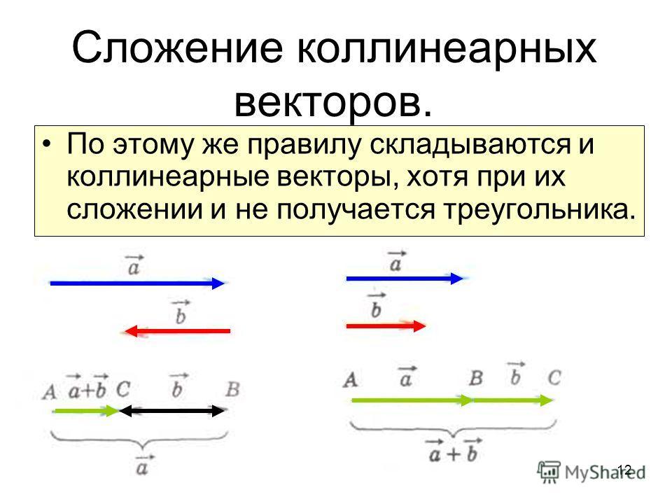 12 Сложение коллинеарных векторов. По этому же правилу складываются и коллинеарные векторы, хотя при их сложении и не получается треугольника.