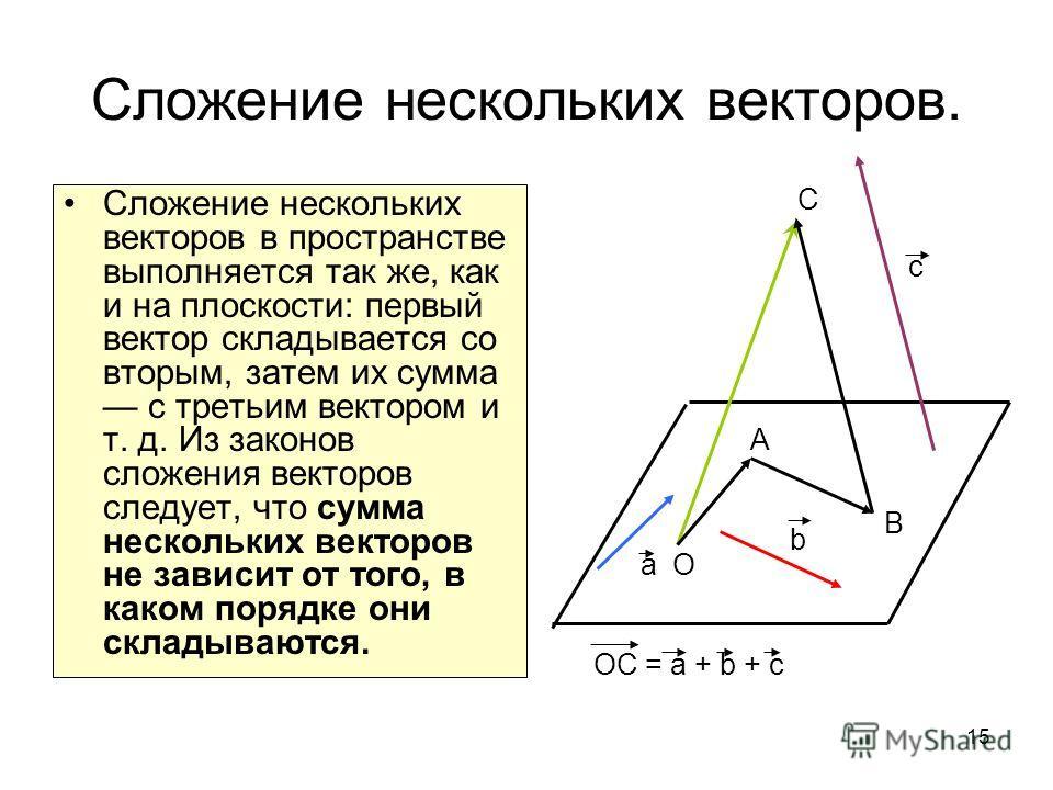 15 Сложение нескольких векторов. Сложение нескольких векторов в пространстве выполняется так же, как и на плоскости: первый вектор складывается со вторым, затем их сумма с третьим вектором и т. д. Из законов сложения векторов следует, что сумма неско